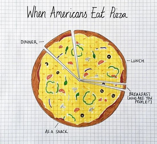 Officially America's Favorite Food